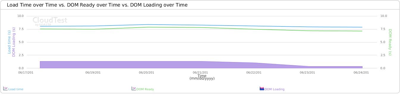 A chart showing a reduction in load time, DOM ready time, and DOM content loaded time