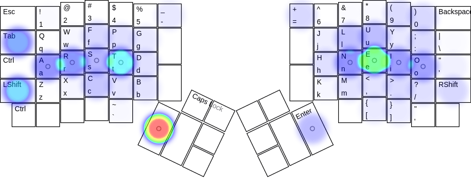 The heat map for a Colemak layout on the ErgoDox